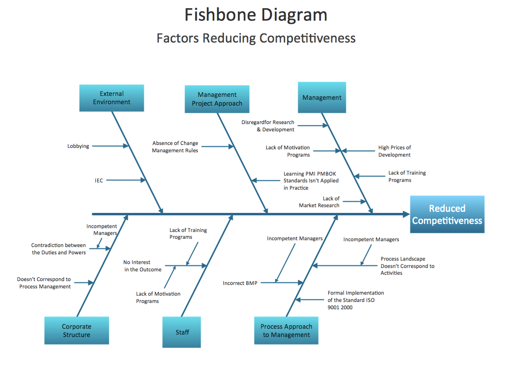 tree diagram root cause analysis template excel styrene production process flow fishbone design element