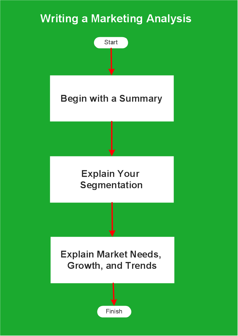 hight resolution of flowchart example flow chart of marketing analysis