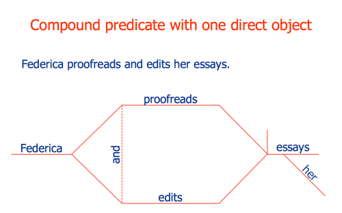 small resolution of language learning solution compound predicate with one direct object