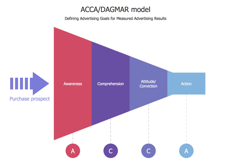 hight resolution of funnel diagram acca dagmar model