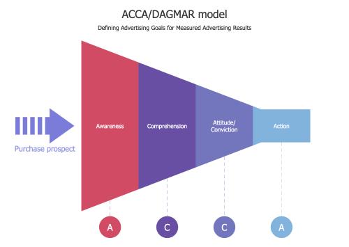 small resolution of funnel diagram acca dagmar model