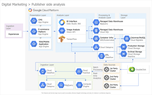 small resolution of how to create a google cloud platform architecture diagram