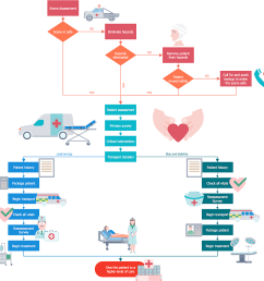 how to create a healthcare management workflow diagram [ 985 x 972 Pixel ]