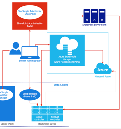 creating an azure architecture diagram conceptdraw helpdesk microsoft azure diagram ms azure diagram [ 1002 x 861 Pixel ]