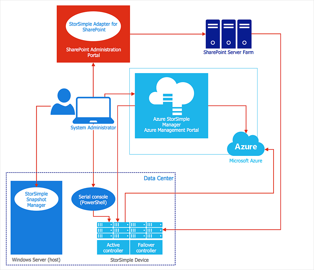 hight resolution of creating an azure architecture diagram conceptdraw helpdesk microsoft azure diagram ms azure diagram
