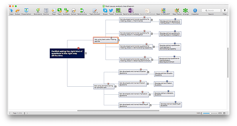 lab tree diagram vw golf 4 stereo wiring creating root cause conceptdraw helpdesk analysis mind map