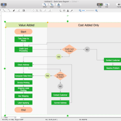 Sample Visio Process Flow Diagram 1992 Nissan 240sx Headlight Wiring Create A Cross Functional Flowchart In Conceptdraw