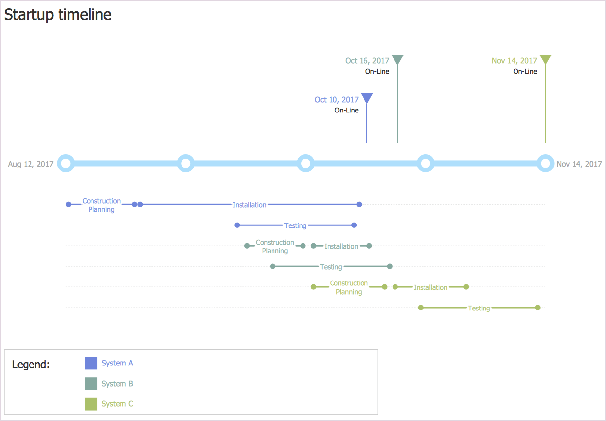 visio sequence diagram library 1969 firebird dash wiring creating a timeline | conceptdraw helpdesk