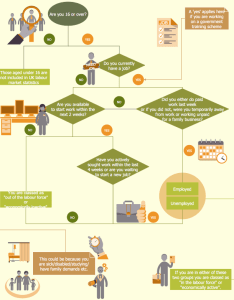 How to create  hr process flowchart also management rh conceptdraw