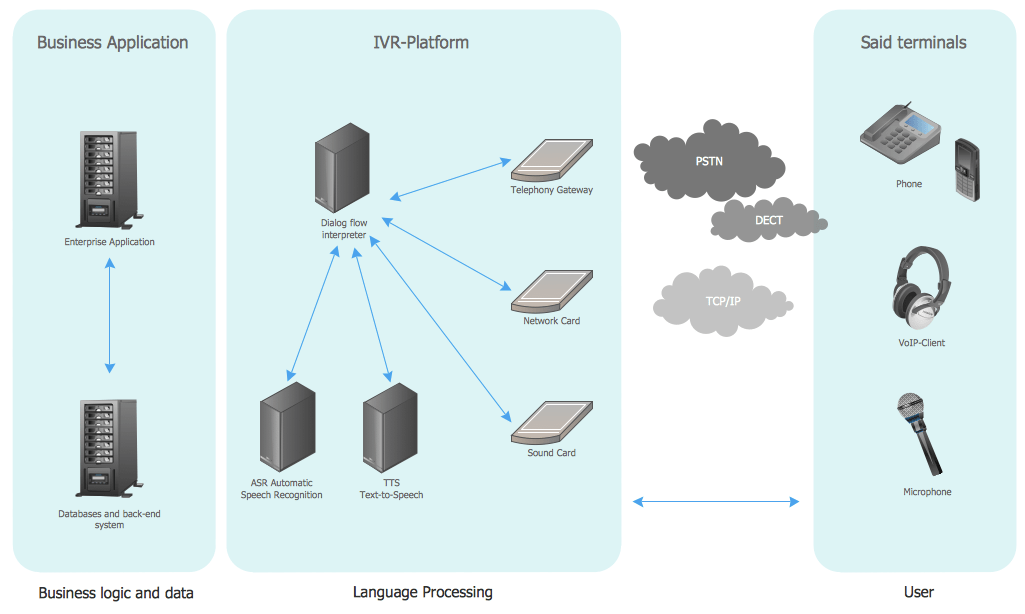 IVR Network Diagram Quickly Create Professional IVR Network Diagram