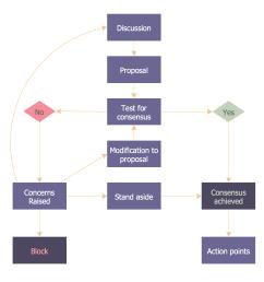 marketing diagram example [ 1842 x 1442 Pixel ]