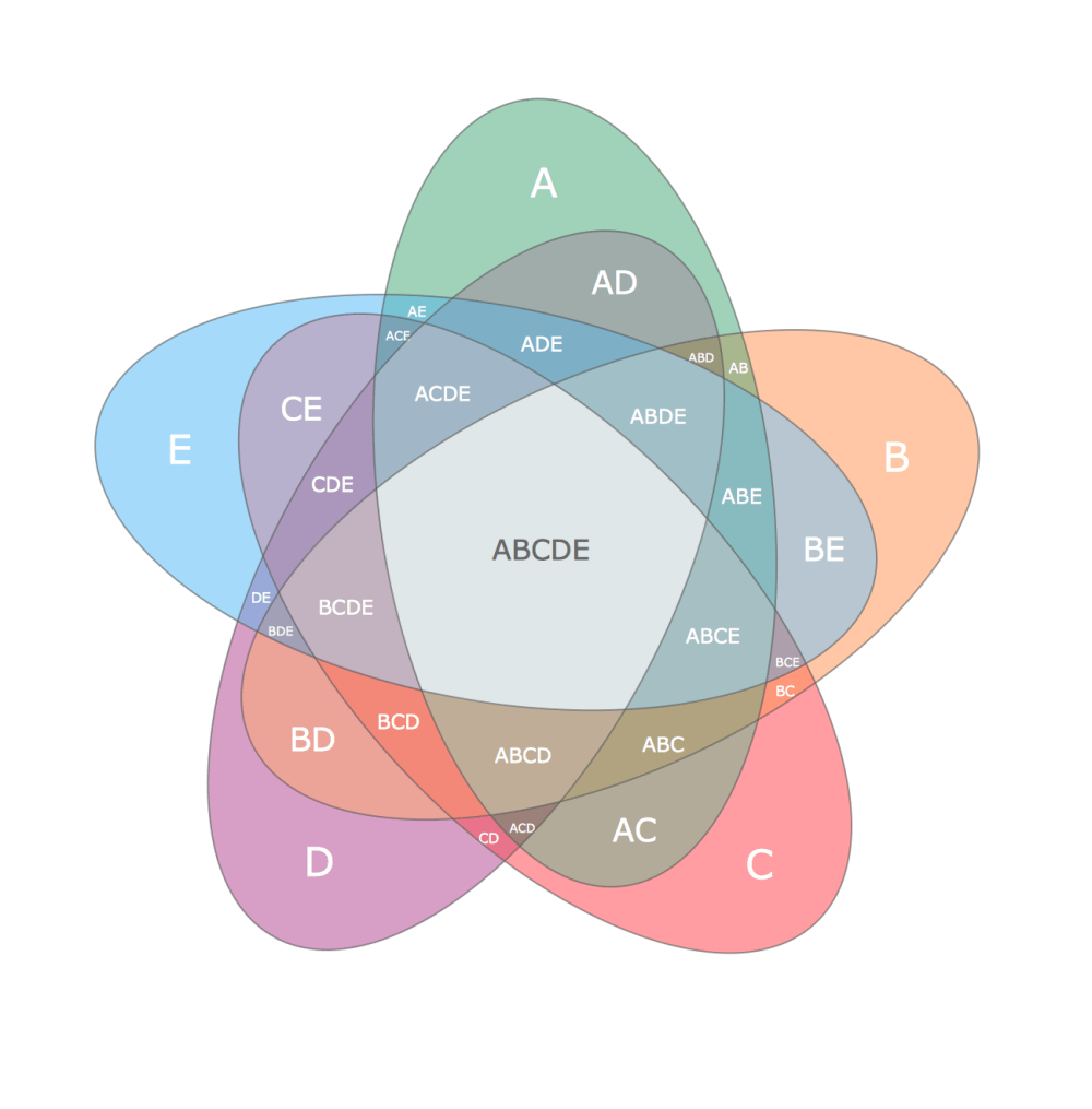 medium resolution of this example shows the radially symmetrical 5 set venn diagram the venn diagrams visualize all possible logical relations between several sets and are