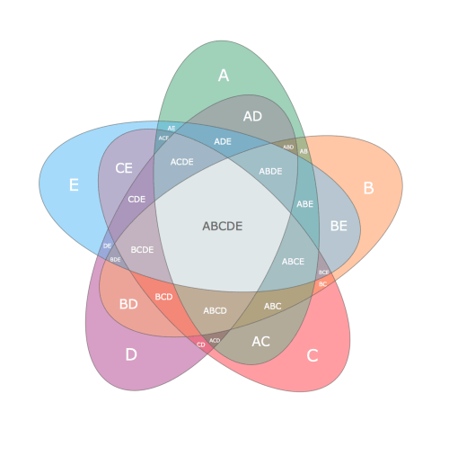 small resolution of this example shows the radially symmetrical 5 set venn diagram the venn diagrams visualize all possible logical relations between several sets and are