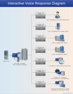 Network configuration diagram interactive voice response ivr services also diagrams store reporting flowchart rh conceptdraw