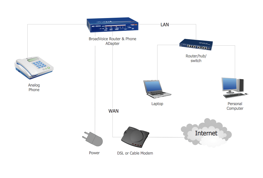 Network VOIP Computer And Network Examples