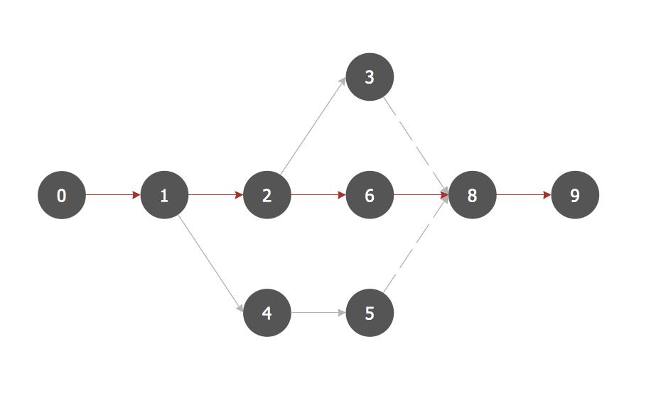 PERT Chart Software