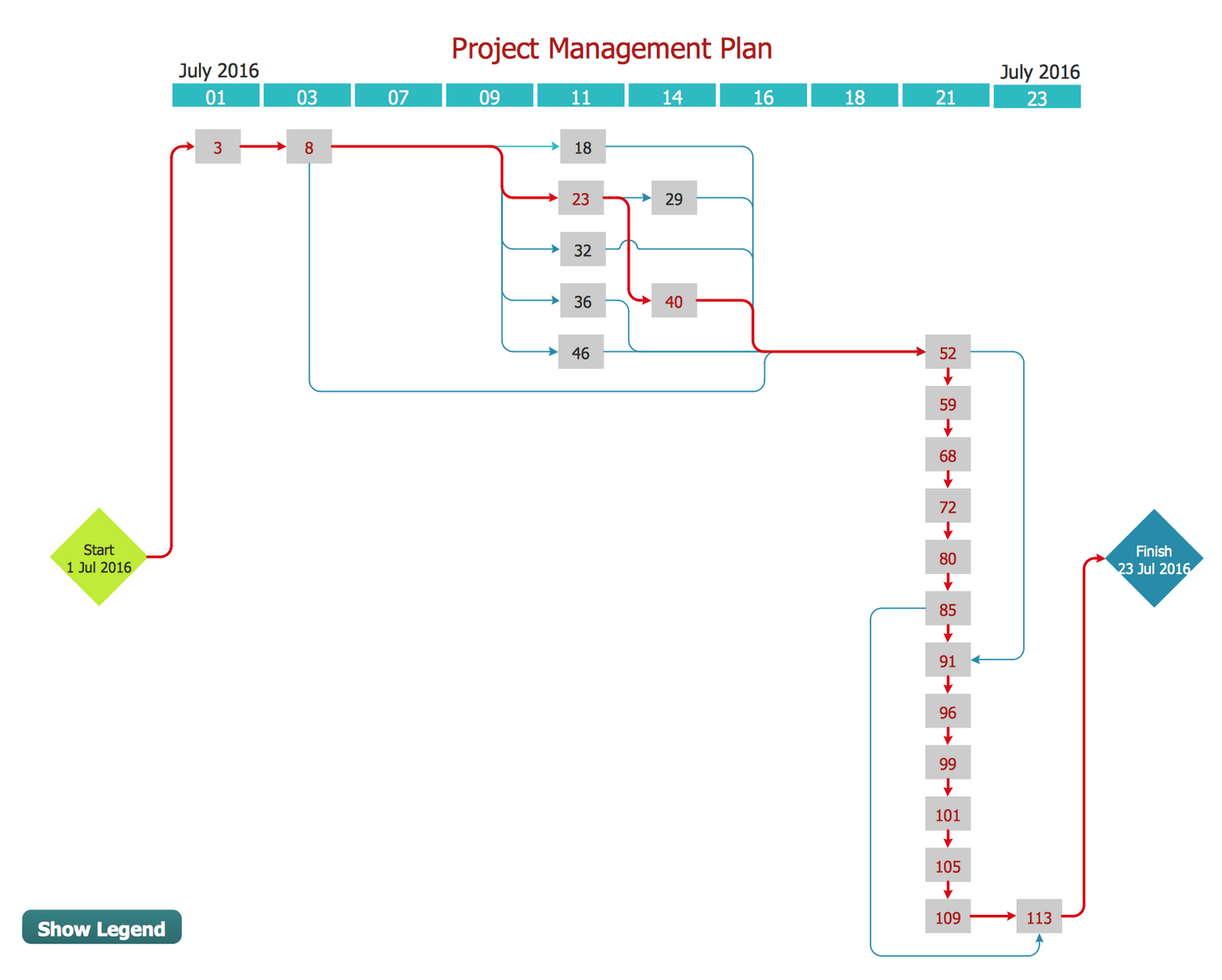 hight resolution of program evaluation and review technique pert with conceptdraw diagram title