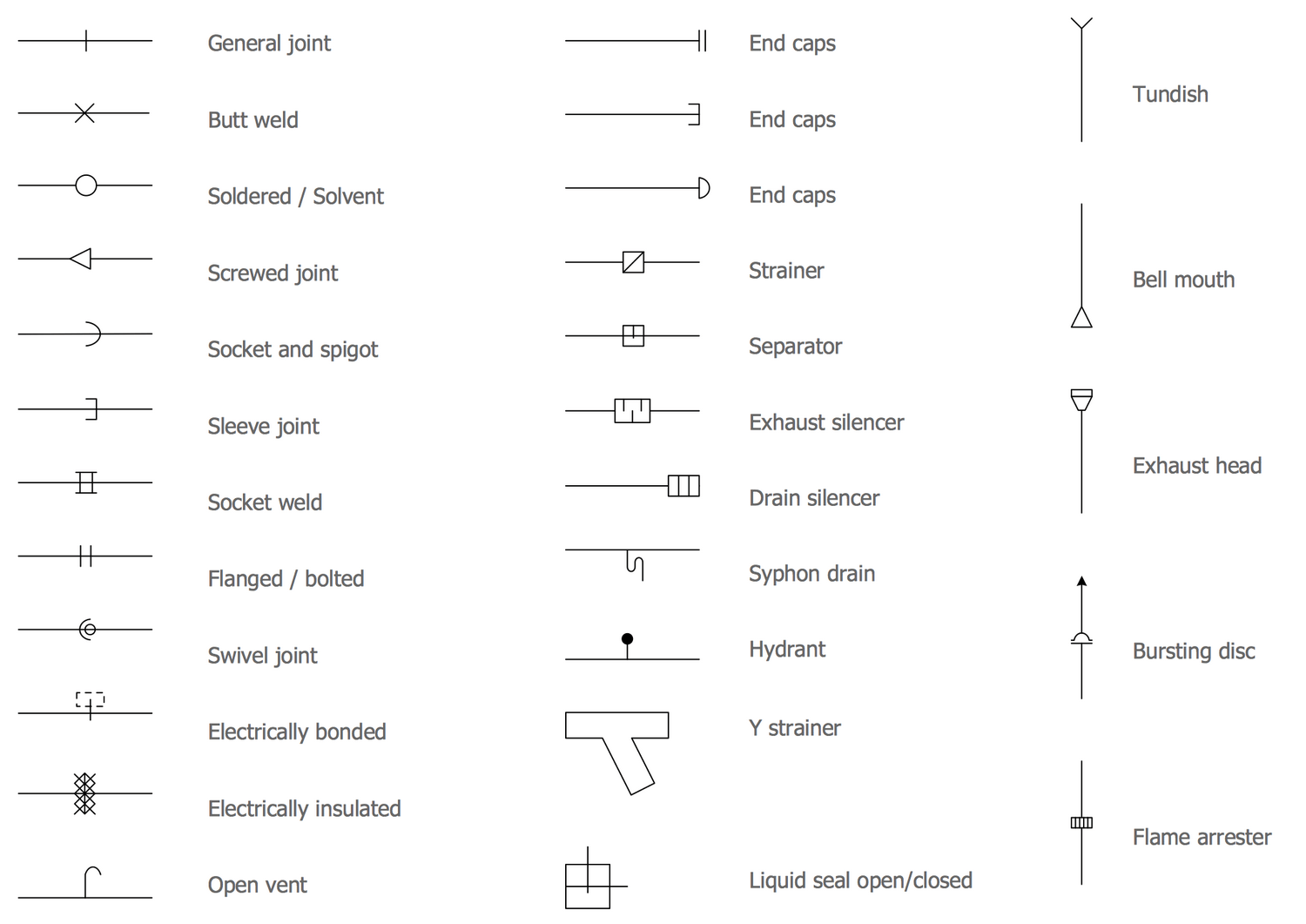 gas piping schematic symbols