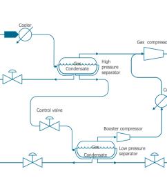 process diagrams natural gas condensate [ 1260 x 725 Pixel ]