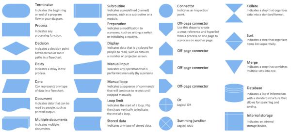 Process Flow Chart Symbols Process Flow Diagram