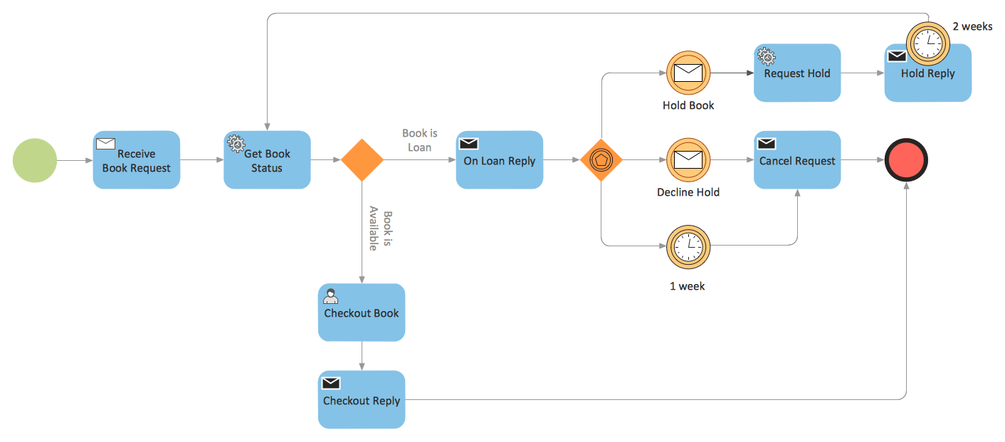 how to draw shadow diagrams creating a web diagram is tool for process flowchart symbols