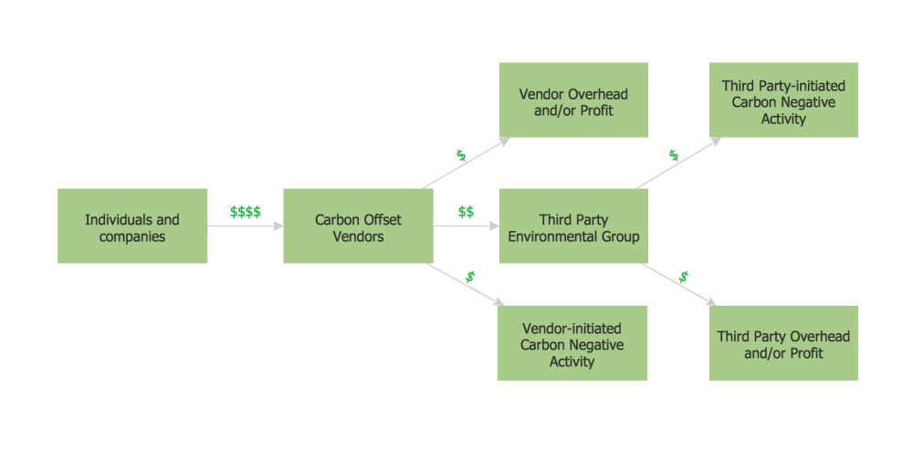 medium resolution of purchasing flow chart purchasing flowchart example