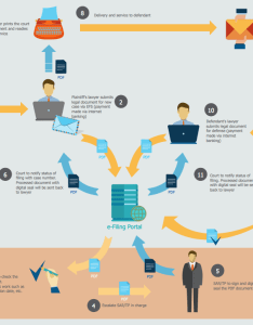 Sales process flowcharts  filing general workflow also rh conceptdraw