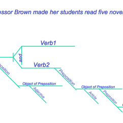 Drawing Sentences A Guide To Diagramming Basic Home Wiring Diagrams Making Sentence Diagram Conceptdraw Helpdesk Data Structure How