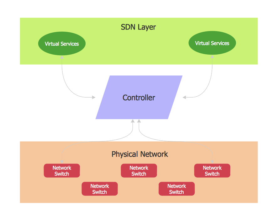 Defined Networking System Overview