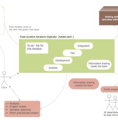 software diagram templates [ 1066 x 753 Pixel ]