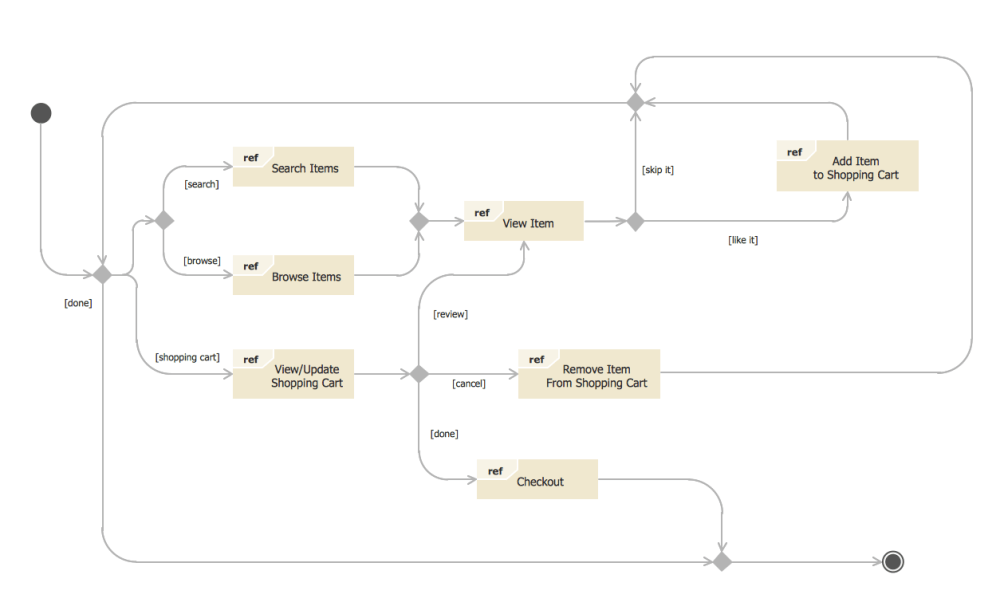 medium resolution of state diagram example online store