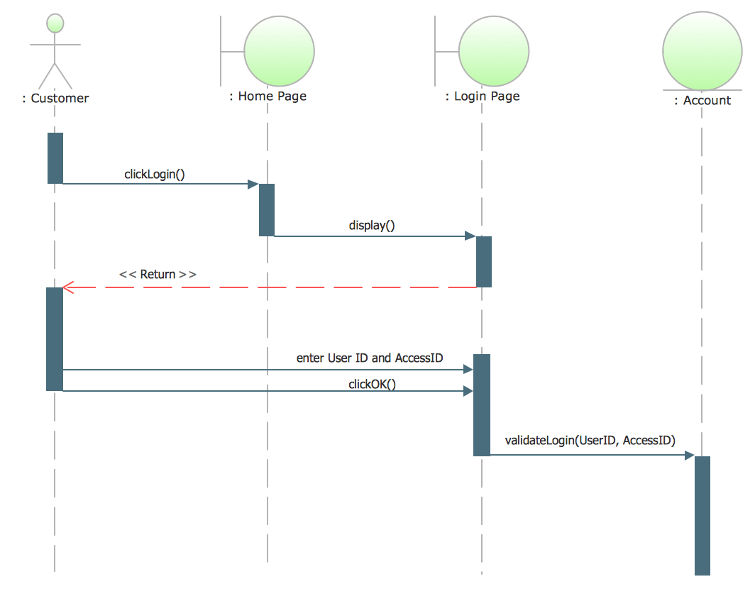 hight resolution of sample sequence diagram for login