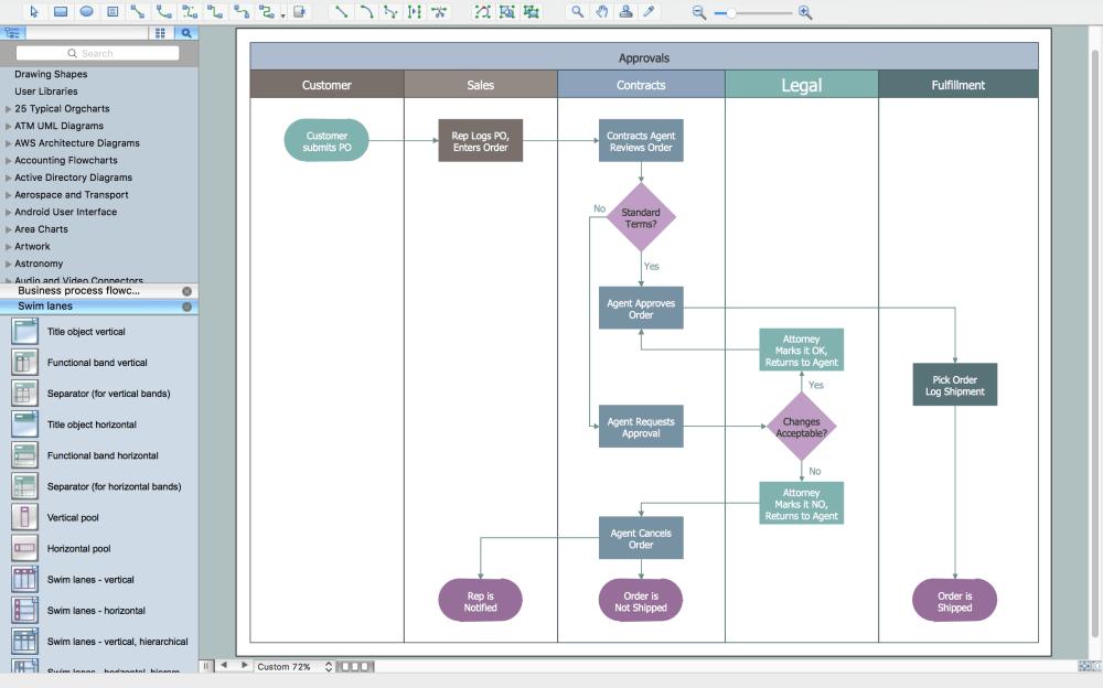 medium resolution of swim lane diagram