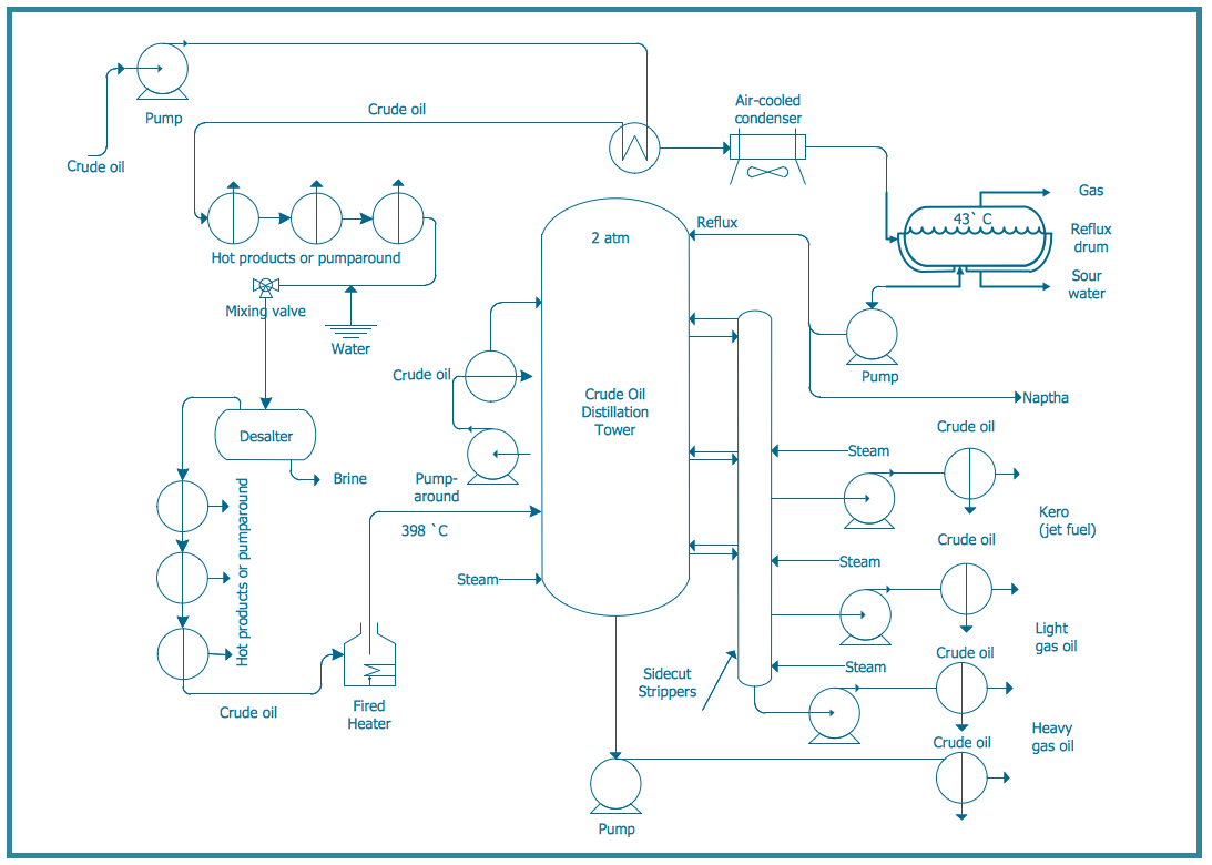 hight resolution of pfd crude oil distillation chemical and process engineering diagram