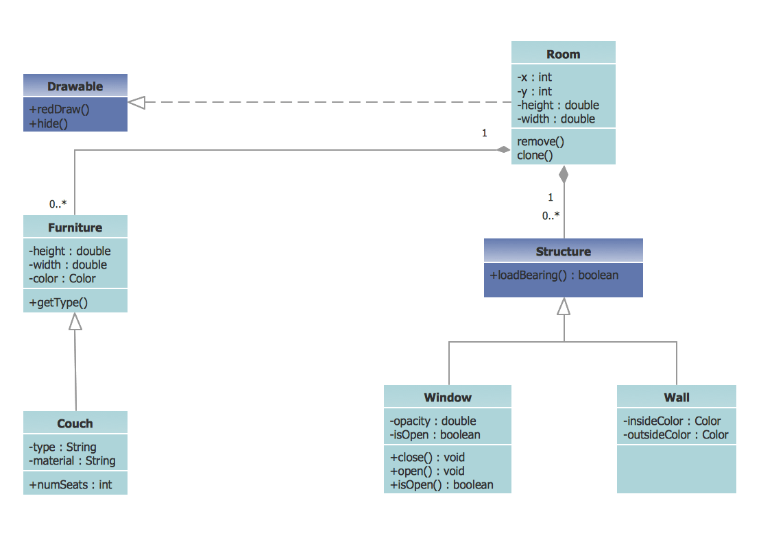 how to do class diagram 2002 kia spectra stereo wiring uml example apartment plan