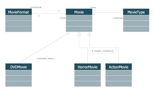 small resolution of uml class diagram generalization example uml diagrams
