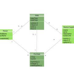 uml diagram types list [ 1414 x 992 Pixel ]
