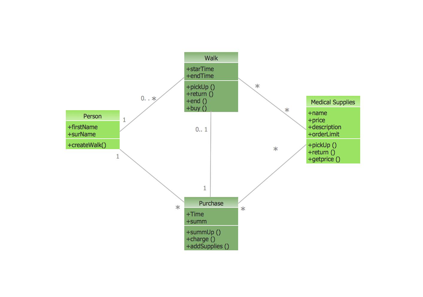 hight resolution of  uml diagram types list