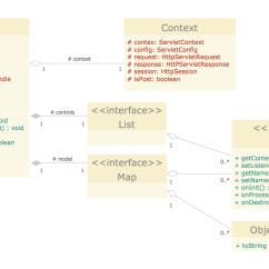 How To Do Class Diagram Design Architecture Uml Tutorial
