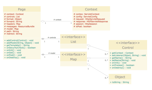 small resolution of uml class diagram tutorial uml diagram help desk