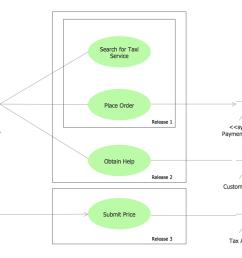 uml use case diagram example taxi service [ 1144 x 900 Pixel ]