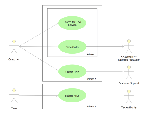 small resolution of uml use case diagram example taxi service