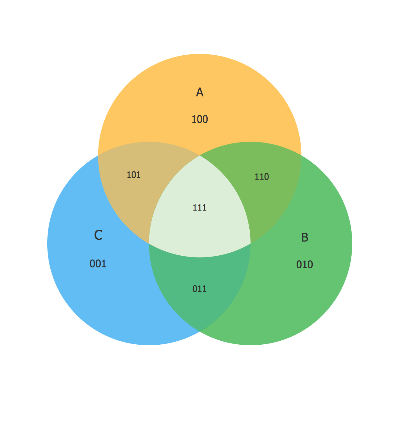 hight resolution of venn diagram as a truth table