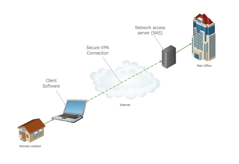 Private Networks VPN Computer And Network Examples