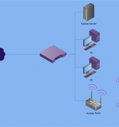 how to create a wireless network diagram using conceptdraw solutions [ 1282 x 1027 Pixel ]