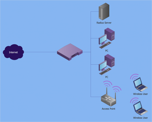 small resolution of how to create a wireless network diagram using conceptdraw solutions