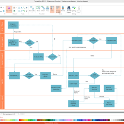 Data Flow Diagram Tool Free Cooper Gfci Wiring Software And Drawing Conceptdraw
