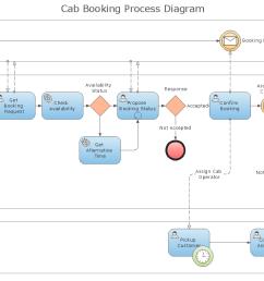 sample bpmn diagrams wiring diagram origin event model diagram bpm flow diagram [ 1114 x 788 Pixel ]