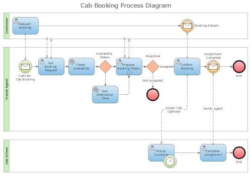 small resolution of sample bpmn diagrams wiring diagram origin event model diagram bpm flow diagram