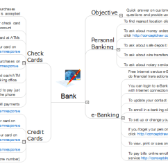 What Is A Mapping Diagram Kenmore Wiring Social Media Response Solution | Conceptdraw.com